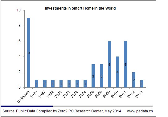 Smart home next opportunity for rmb100b worth market for Are smart scales worth it